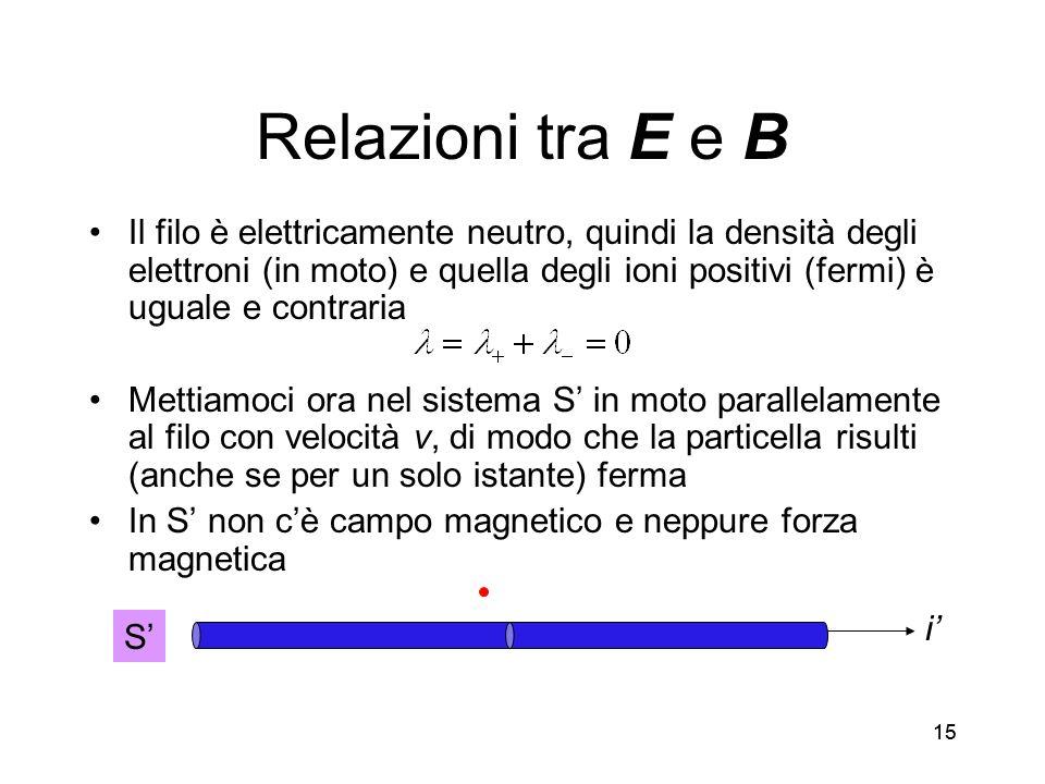 15 Relazioni tra E e B Il filo è elettricamente neutro, quindi la densità degli elettroni (in moto) e quella degli ioni positivi (fermi) è uguale e co