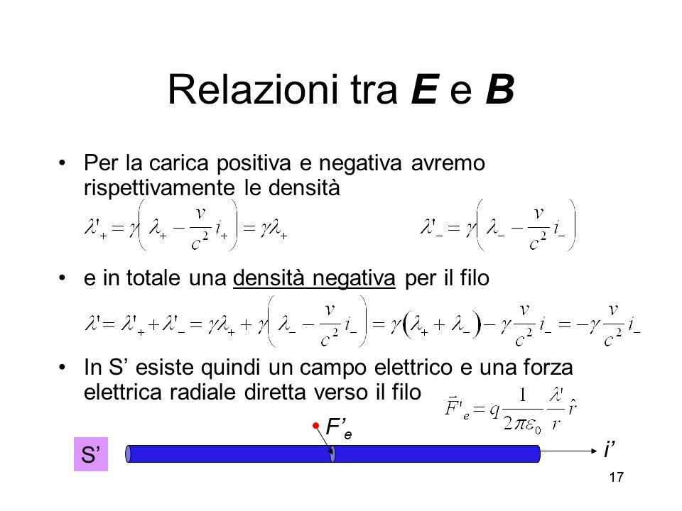 17 Relazioni tra E e B Per la carica positiva e negativa avremo rispettivamente le densità e in totale una densità negativa per il filo In S esiste qu