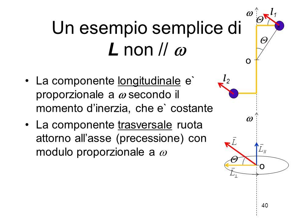 La componente longitudinale e` proporzionale a secondo il momento dinerzia, che e` costante La componente trasversale ruota attorno allasse (precessio