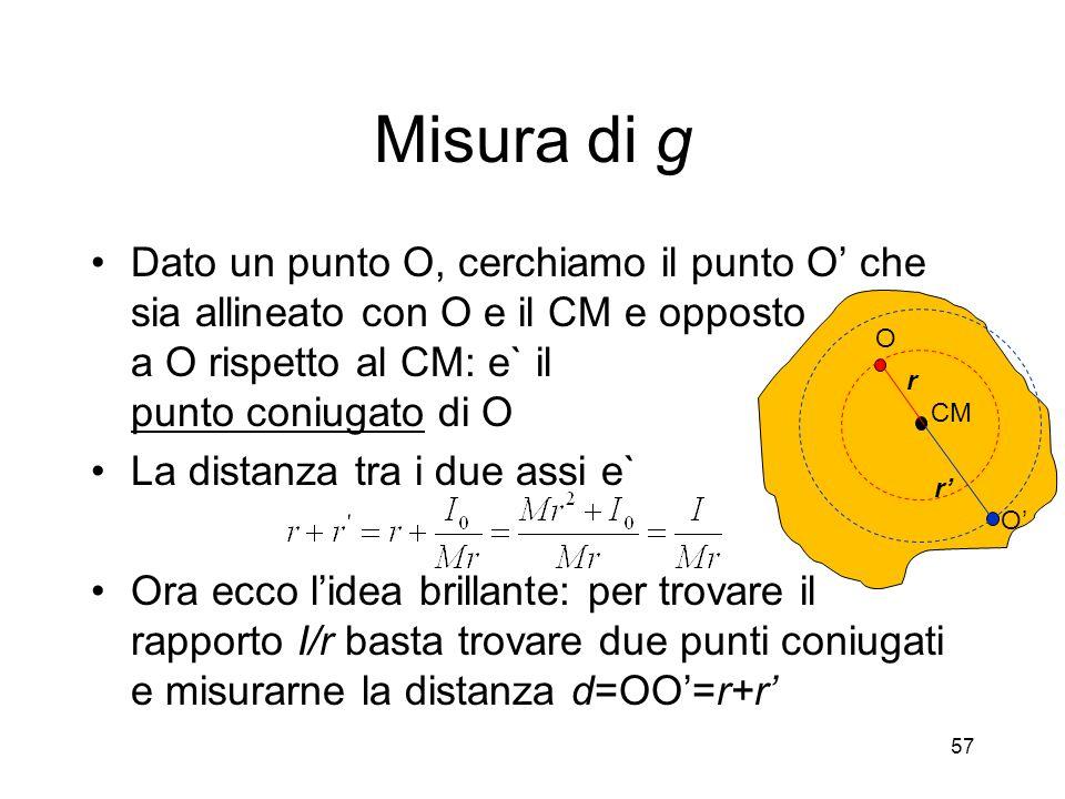 Misura di g Dato un punto O, cerchiamo il punto O che sia allineato con O e il CM e opposto a O rispetto al CM: e` il punto coniugato di O La distanza