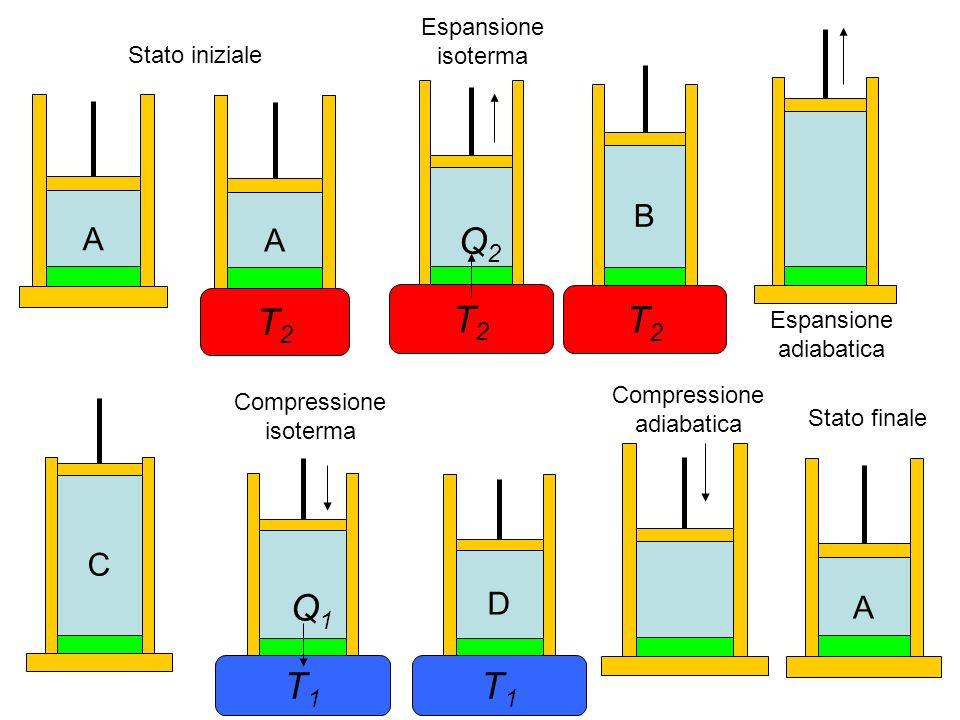 Macchina di Carnot Inizialmente il fluido sia nello stato A, individuato dalla temperatura T 2 e da altre opportune coordinate termodinamiche Togliamo la base isolante e poniamo il cilindro in contatto termico con la sorgente calda A pistone bloccato, tra fluido e sorgente non avviene scambio di calore AA T2T2