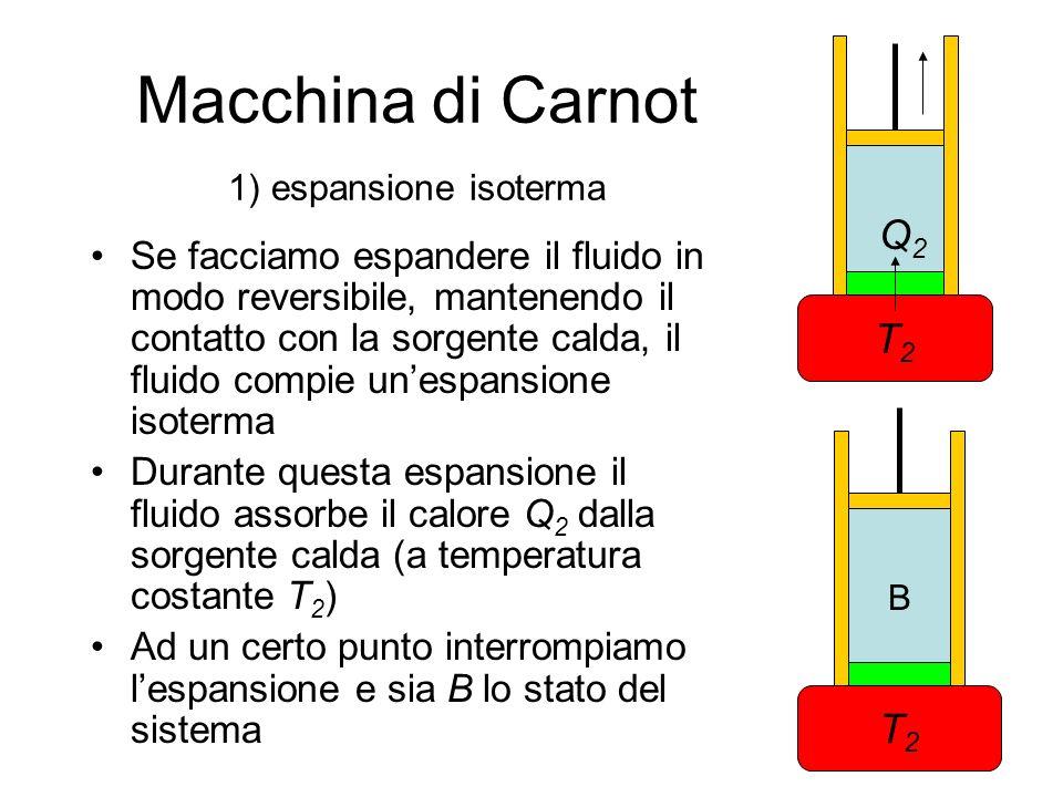 Macchina di Carnot Nellespansione isoterma AB, il lavoro compiuto è Siccome su unisoterma lenergia interna di un gas ideale non varia, il calore assorbito dalla sorgente calda è, per il 1° principio, p V T1T1 T2T2 A D C B Q2Q2