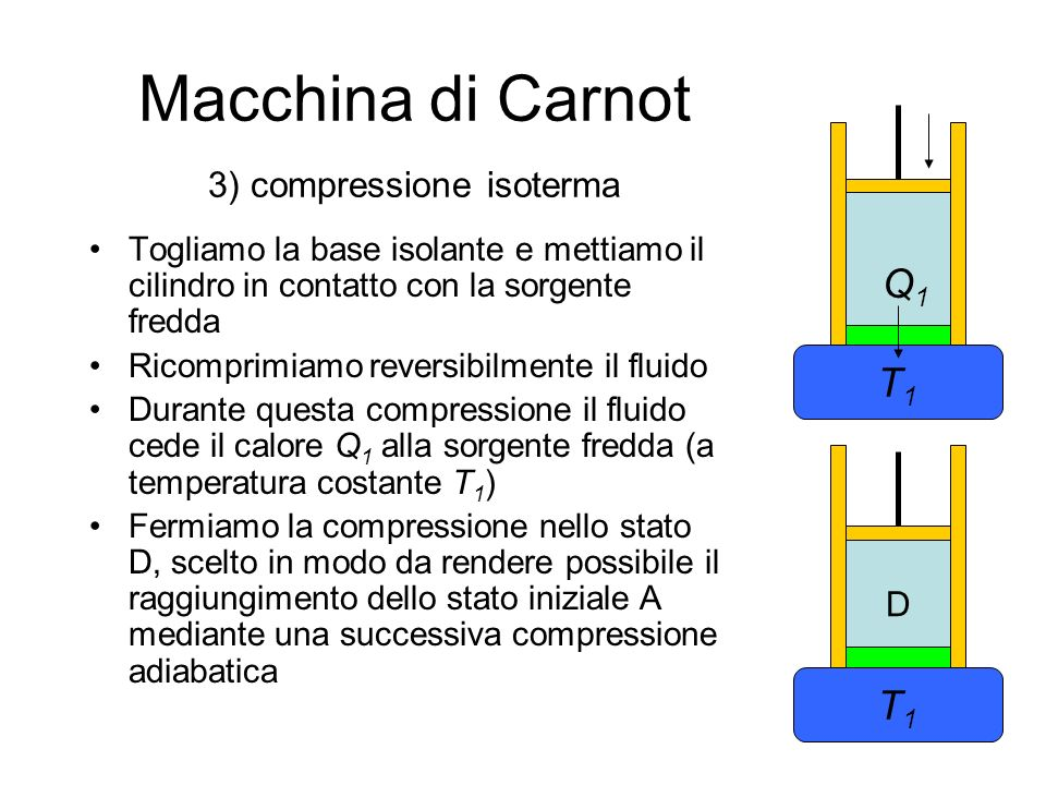 Macchina di Carnot Nella compressione isoterma CD, il calore ceduto alla sorgente fredda è p V T1T1 T2T2 A D C B Q1Q1
