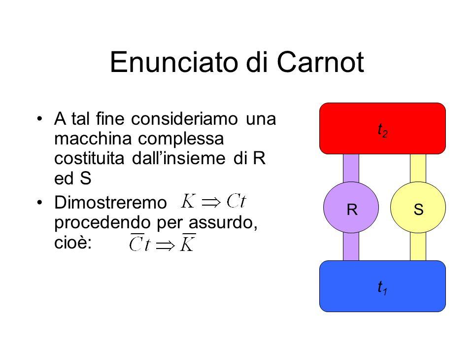 Enunciato di Carnot A tal fine consideriamo una macchina complessa costituita dallinsieme di R ed S Dimostreremo procedendo per assurdo, cioè: t2t2 t1