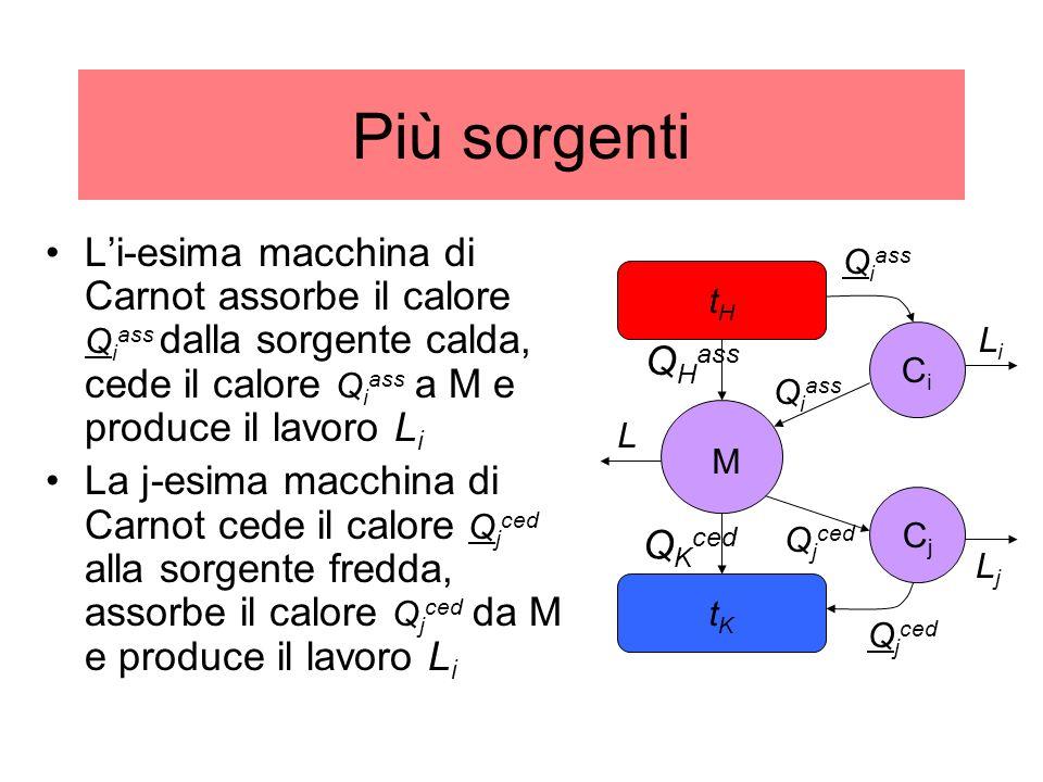 Più sorgenti Li-esima macchina di Carnot assorbe il calore Q i ass dalla sorgente calda, cede il calore Q i ass a M e produce il lavoro L i La j-esima