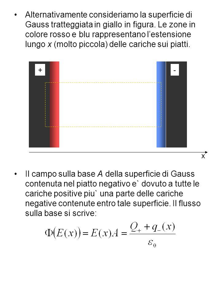 Alternativamente consideriamo la superficie di Gauss tratteggiata in giallo in figura. Le zone in colore rosso e blu rappresentano lestensione lungo x