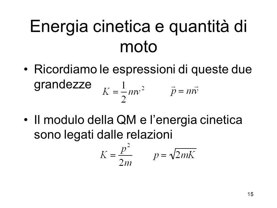 Energia cinetica e quantità di moto Ricordiamo le espressioni di queste due grandezze Il modulo della QM e lenergia cinetica sono legati dalle relazio