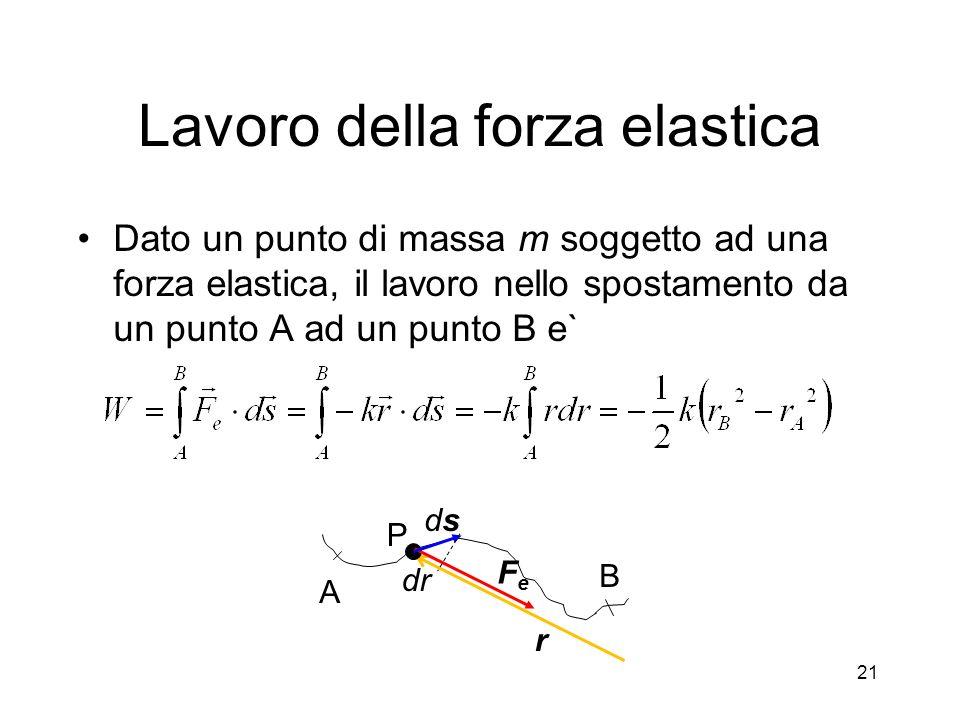Lavoro della forza elastica Dato un punto di massa m soggetto ad una forza elastica, il lavoro nello spostamento da un punto A ad un punto B e` A B Fe