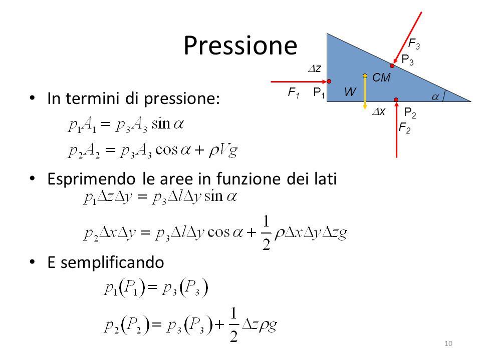 Pressione In termini di pressione: Esprimendo le aree in funzione dei lati E semplificando CM x z WF1F1 F3F3 F2F2 P1P1 P3P3 P2P2 10
