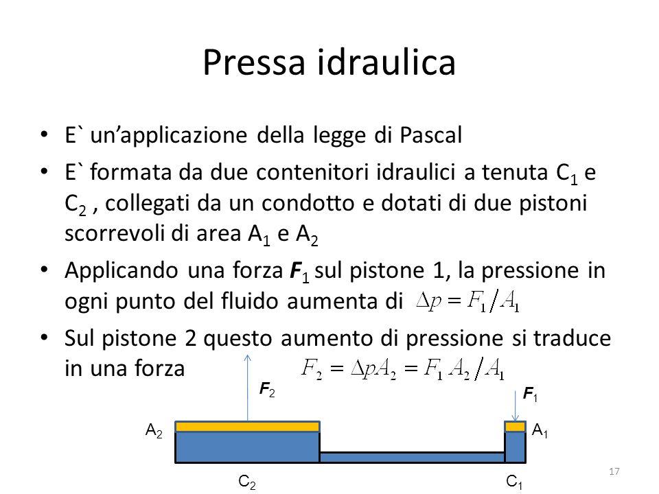 Pressa idraulica E` unapplicazione della legge di Pascal E` formata da due contenitori idraulici a tenuta C 1 e C 2, collegati da un condotto e dotati