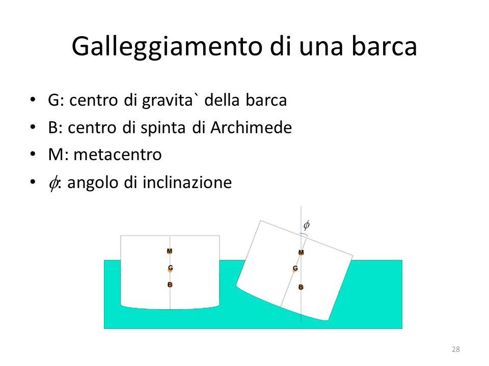 Galleggiamento di una barca G: centro di gravita` della barca B: centro di spinta di Archimede M: metacentro : angolo di inclinazione 28
