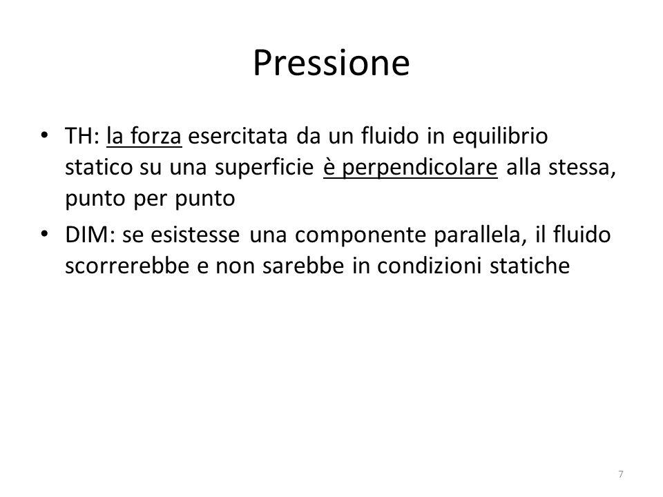 Pressione TH: la forza esercitata da un fluido in equilibrio statico su una superficie è perpendicolare alla stessa, punto per punto DIM: se esistesse