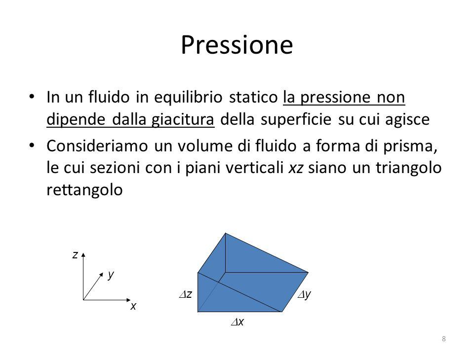 Pressione In un fluido in equilibrio statico la pressione non dipende dalla giacitura della superficie su cui agisce Consideriamo un volume di fluido