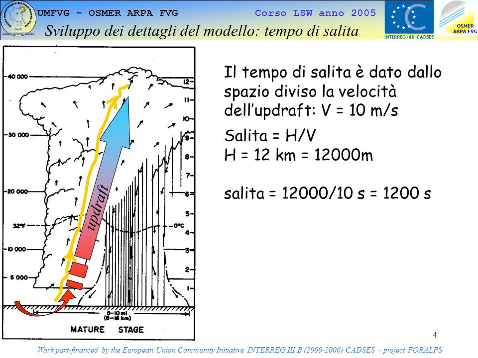 4 UMFVG - OSMER ARPA FVG Corso LSW anno 2005 Sviluppo dei dettagli del modello: tempo di salita Work part-financed by the European Union Community Initiative INTERREG III B (2000-2006) CADSES - project FORALPS Il tempo di salita è dato dallo spazio diviso la velocità dellupdraft: V = 10 m/s Salita = H/V H = 12 km = 12000m salita = 12000/10 s = 1200 s updraft