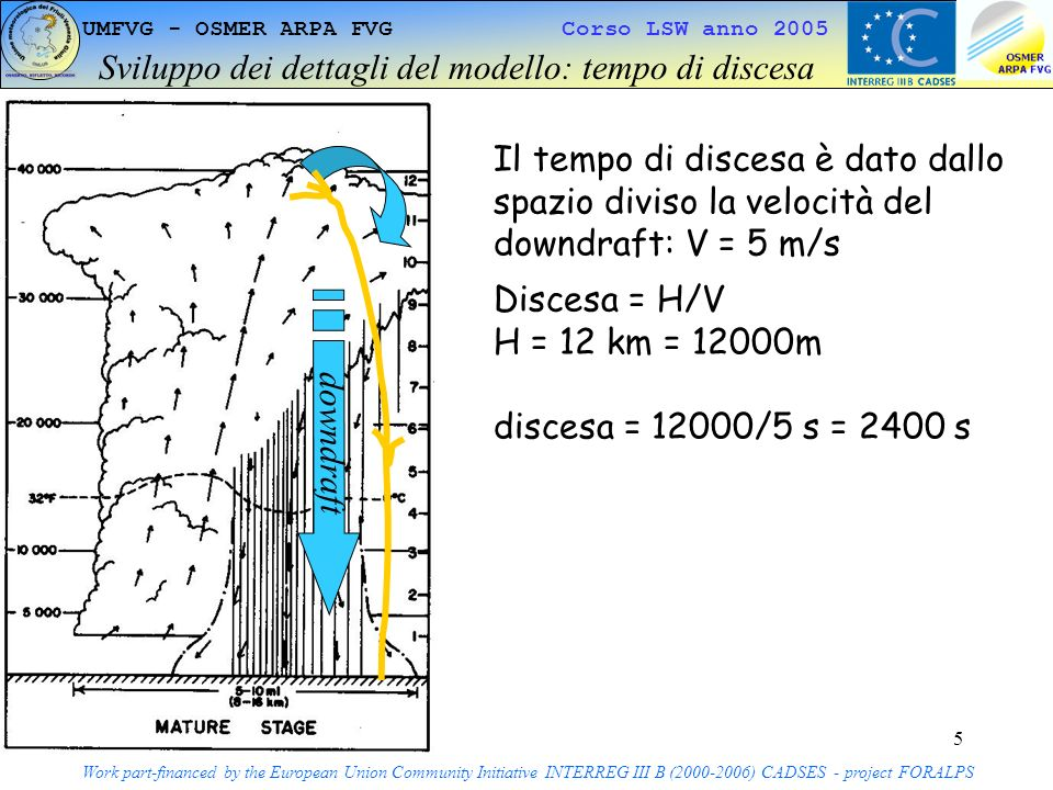 5 UMFVG - OSMER ARPA FVG Corso LSW anno 2005 Sviluppo dei dettagli del modello: tempo di discesa Work part-financed by the European Union Community Initiative INTERREG III B (2000-2006) CADSES - project FORALPS Il tempo di discesa è dato dallo spazio diviso la velocità del downdraft: V = 5 m/s Discesa = H/V H = 12 km = 12000m discesa = 12000/5 s = 2400 s downdraft
