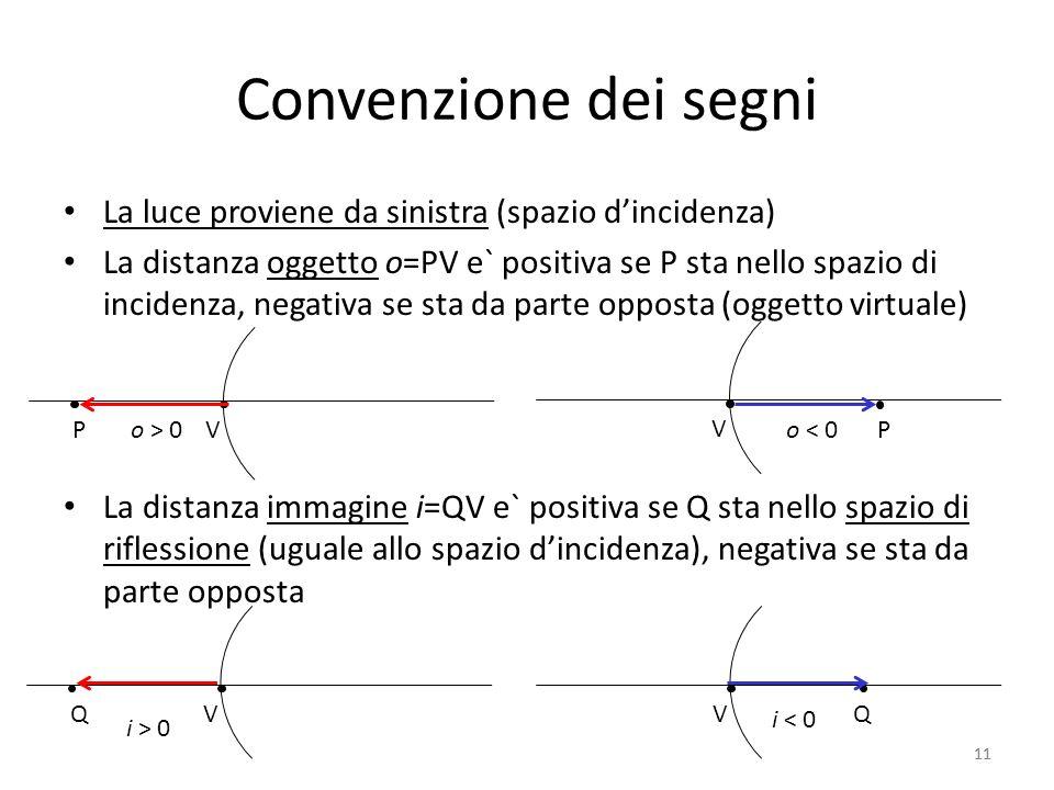 11 Convenzione dei segni La luce proviene da sinistra (spazio dincidenza) La distanza oggetto o=PV e` positiva se P sta nello spazio di incidenza, negativa se sta da parte opposta (oggetto virtuale) La distanza immagine i=QV e` positiva se Q sta nello spazio di riflessione (uguale allo spazio dincidenza), negativa se sta da parte opposta V Po > 0 V Po < 0 VQ i < 0 VQ i > 0 11