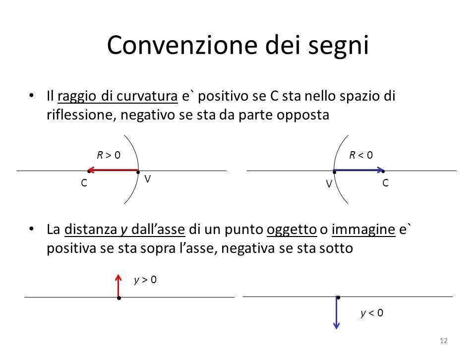 12 Convenzione dei segni Il raggio di curvatura e` positivo se C sta nello spazio di riflessione, negativo se sta da parte opposta La distanza y dallasse di un punto oggetto o immagine e` positiva se sta sopra lasse, negativa se sta sotto V C R < 0R > 0 V C 12 y < 0 y > 0