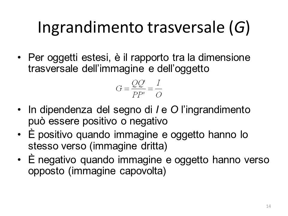 14 Ingrandimento trasversale (G) Per oggetti estesi, è il rapporto tra la dimensione trasversale dellimmagine e delloggetto In dipendenza del segno di
