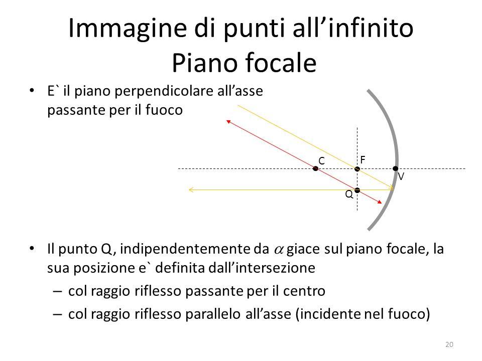 C V F Immagine di punti allinfinito Piano focale E` il piano perpendicolare allasse passante per il fuoco Il punto Q, indipendentemente da giace sul p
