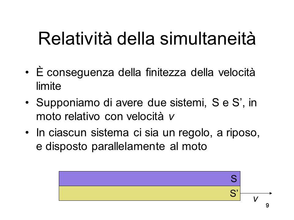 10 Relatività della simultaneità Supponiamo di essere gli osservatori del sistema S e di trovarci in O Supponiamo che un fulmine colpisca il nostro regolo (in S) nel punto A (e il regolo di S nel punto A) e un secondo fulmine colpisca il nostro regolo nel punto B (e laltro regolo nel punto B) A e B siano equidistanti da O v AB S S OAB AB