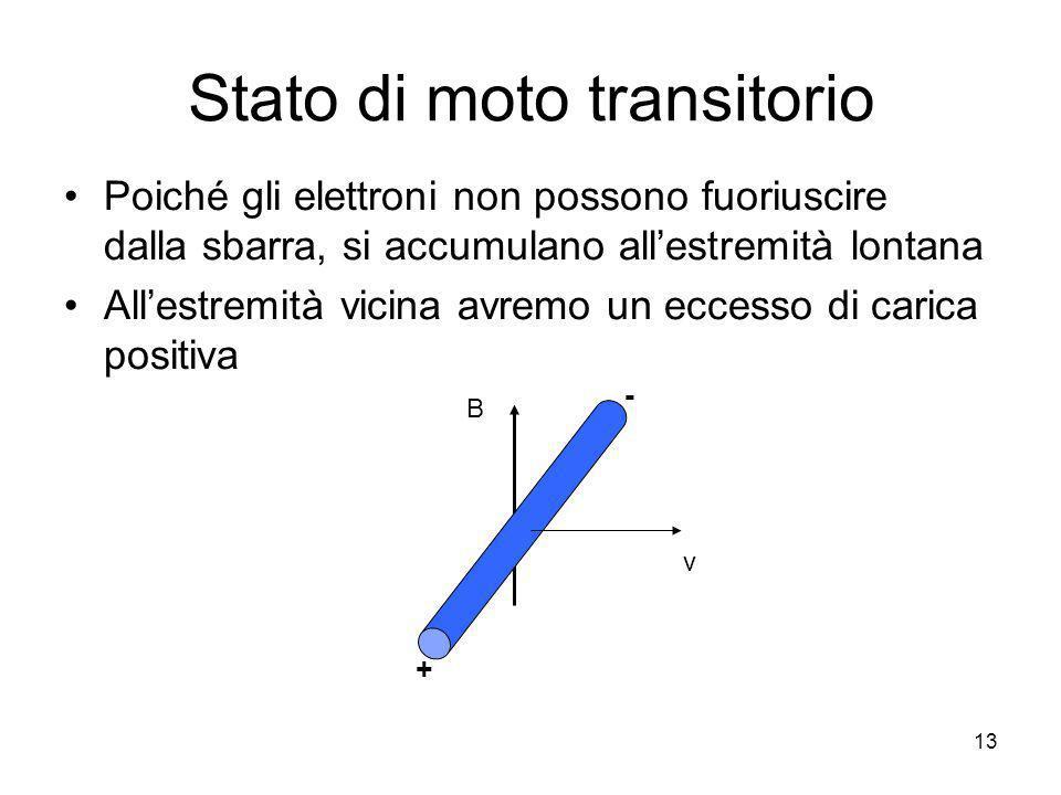 Stato di moto transitorio Poiché gli elettroni non possono fuoriuscire dalla sbarra, si accumulano allestremità lontana Allestremità vicina avremo un