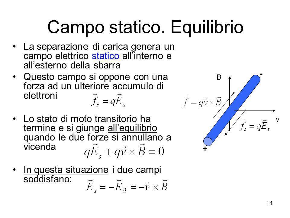 La separazione di carica genera un campo elettrico statico allinterno e allesterno della sbarra Questo campo si oppone con una forza ad un ulteriore a