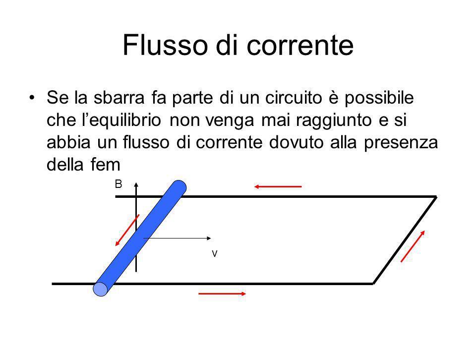Flusso di corrente Se la sbarra fa parte di un circuito è possibile che lequilibrio non venga mai raggiunto e si abbia un flusso di corrente dovuto al