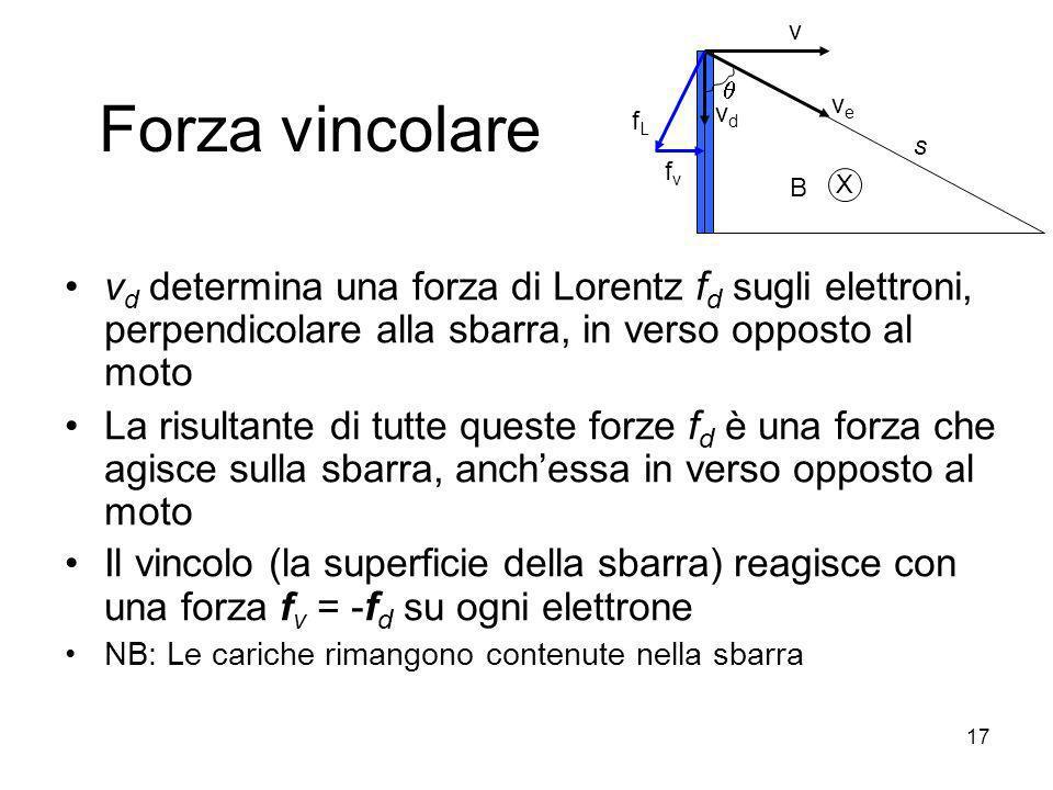 Forza vincolare v d determina una forza di Lorentz f d sugli elettroni, perpendicolare alla sbarra, in verso opposto al moto La risultante di tutte qu