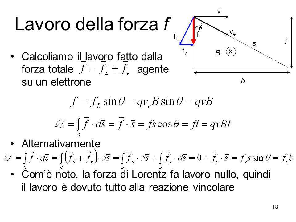 Lavoro della forza f Calcoliamo il lavoro fatto dalla forza totale agente su un elettrone Alternativamente Comè noto, la forza di Lorentz fa lavoro nu