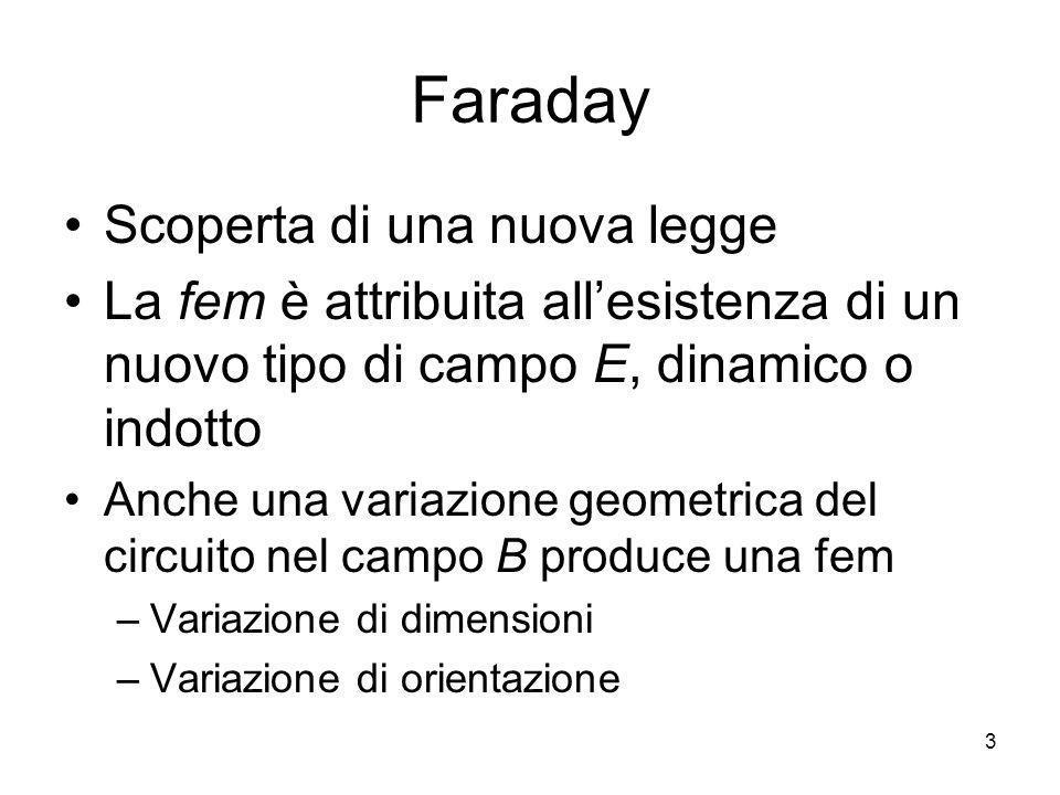 Faraday Scoperta di una nuova legge La fem è attribuita allesistenza di un nuovo tipo di campo E, dinamico o indotto Anche una variazione geometrica d