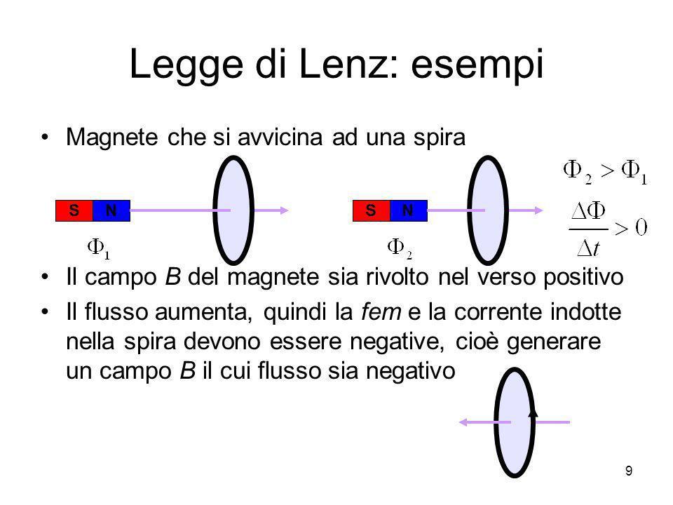 Legge di Lenz: esempi Magnete che si avvicina ad una spira Il campo B del magnete sia rivolto nel verso positivo Il flusso aumenta, quindi la fem e la