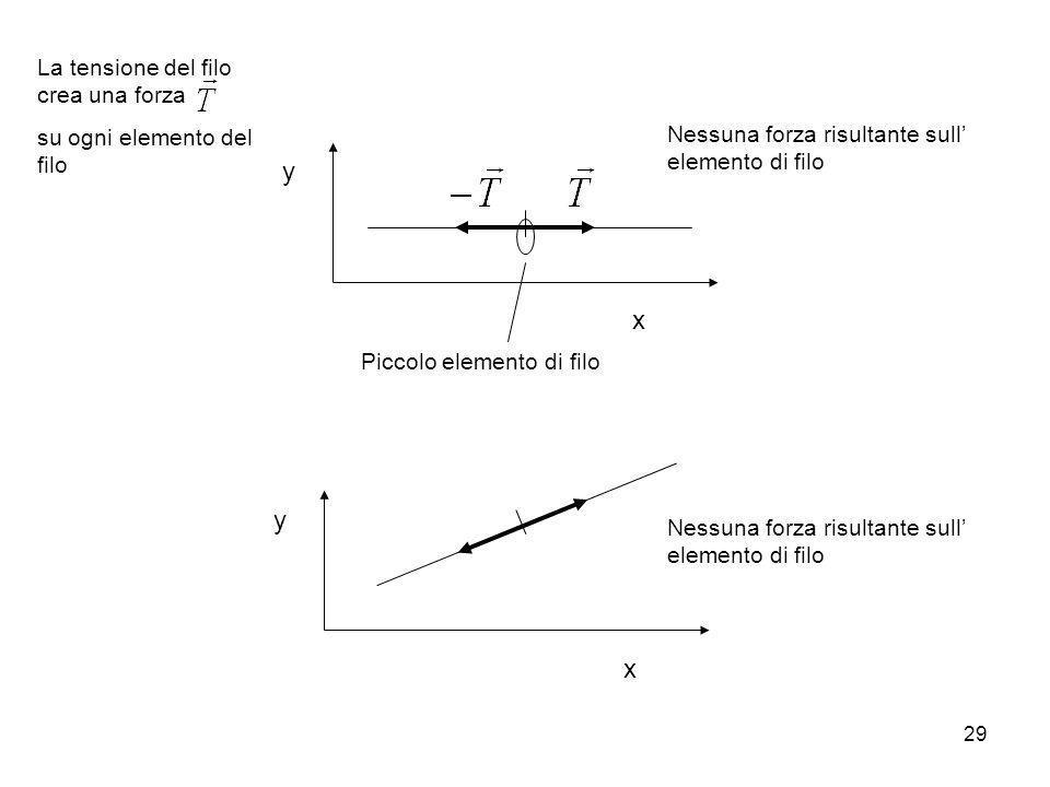 29 x y Nessuna forza risultante sull elemento di filo Piccolo elemento di filo x y Nessuna forza risultante sull elemento di filo La tensione del filo