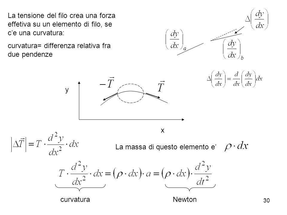 30 La tensione del filo crea una forza effetiva su un elemento di filo, se ce una curvatura: curvatura= differenza relativa fra due pendenze x y La ma