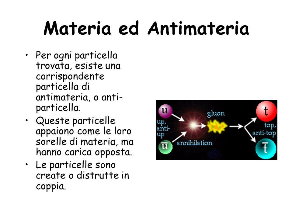 Materia ed Antimateria Per ogni particella trovata, esiste una corrispondente particella di antimateria, o anti- particella. Queste particelle appaion