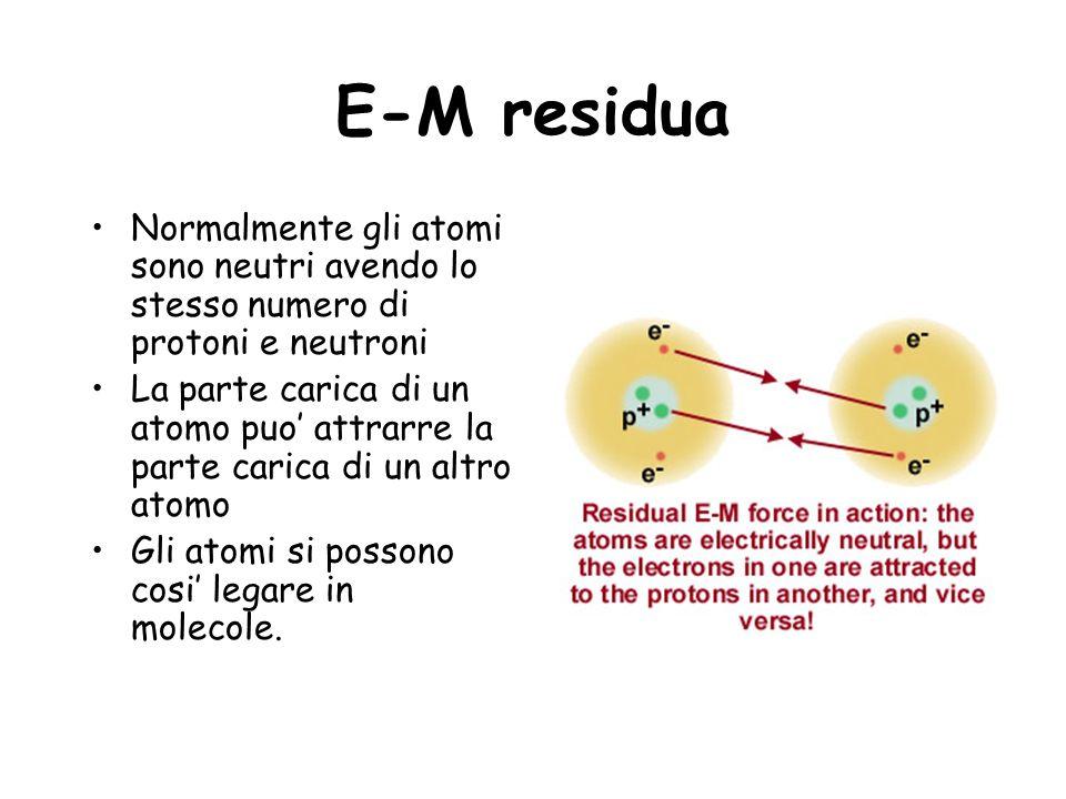 E-M residua Normalmente gli atomi sono neutri avendo lo stesso numero di protoni e neutroni La parte carica di un atomo puo attrarre la parte carica d