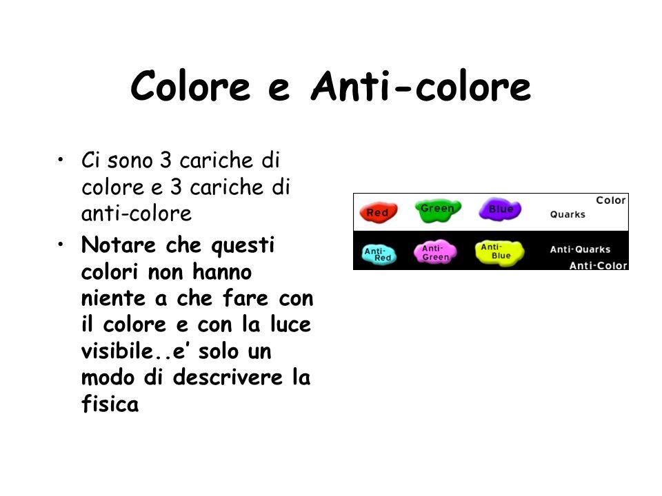 Colore e Anti-colore Ci sono 3 cariche di colore e 3 cariche di anti-colore Notare che questi colori non hanno niente a che fare con il colore e con l
