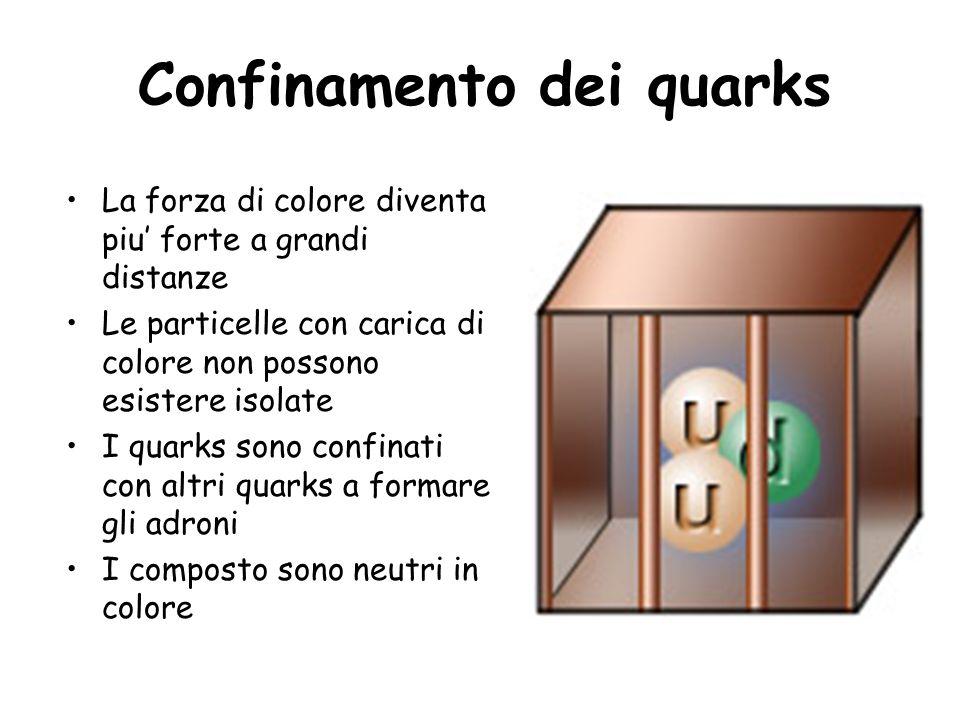 Confinamento dei quarks La forza di colore diventa piu forte a grandi distanze Le particelle con carica di colore non possono esistere isolate I quark