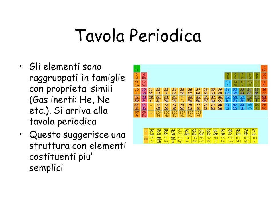 Tavola Periodica Gli elementi sono raggruppati in famiglie con proprieta simili (Gas inerti: He, Ne etc.). Si arriva alla tavola periodica Questo sugg