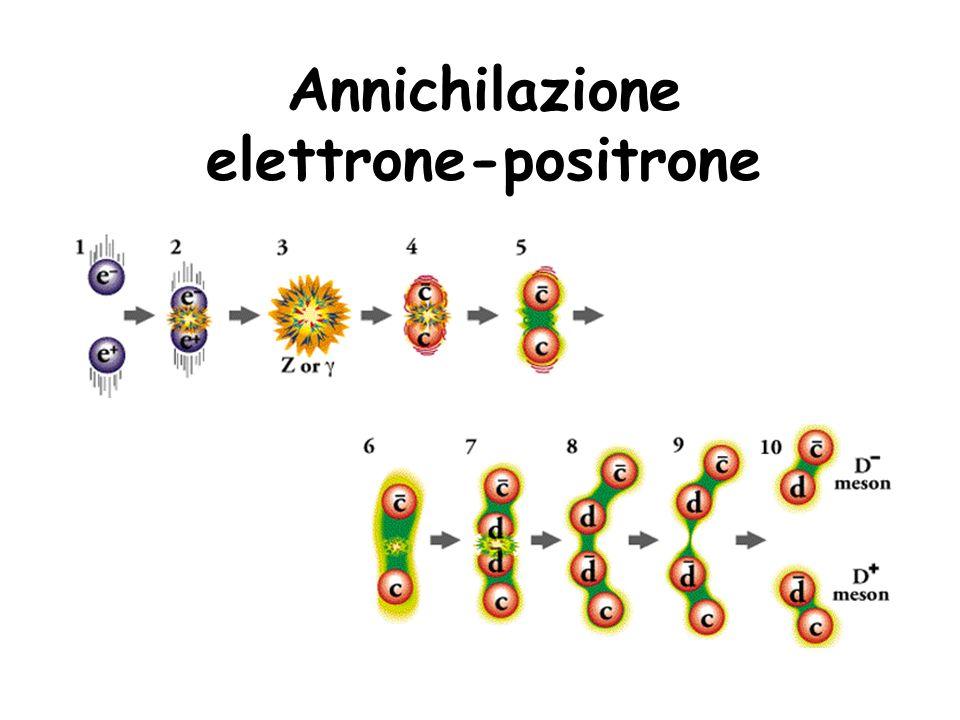 Annichilazione elettrone-positrone