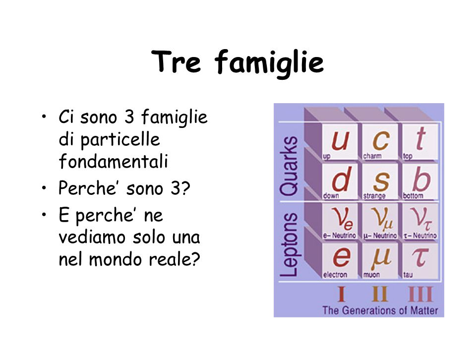 Tre famiglie Ci sono 3 famiglie di particelle fondamentali Perche sono 3? E perche ne vediamo solo una nel mondo reale?
