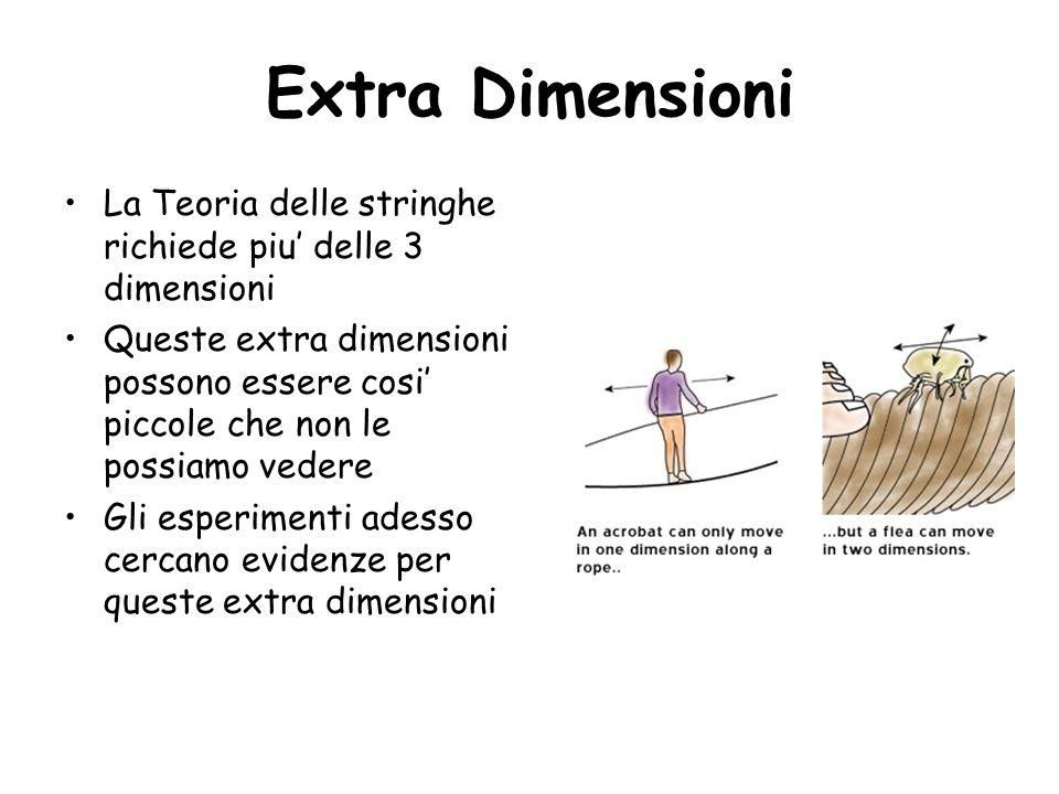 Extra Dimensioni La Teoria delle stringhe richiede piu delle 3 dimensioni Queste extra dimensioni possono essere cosi piccole che non le possiamo vede