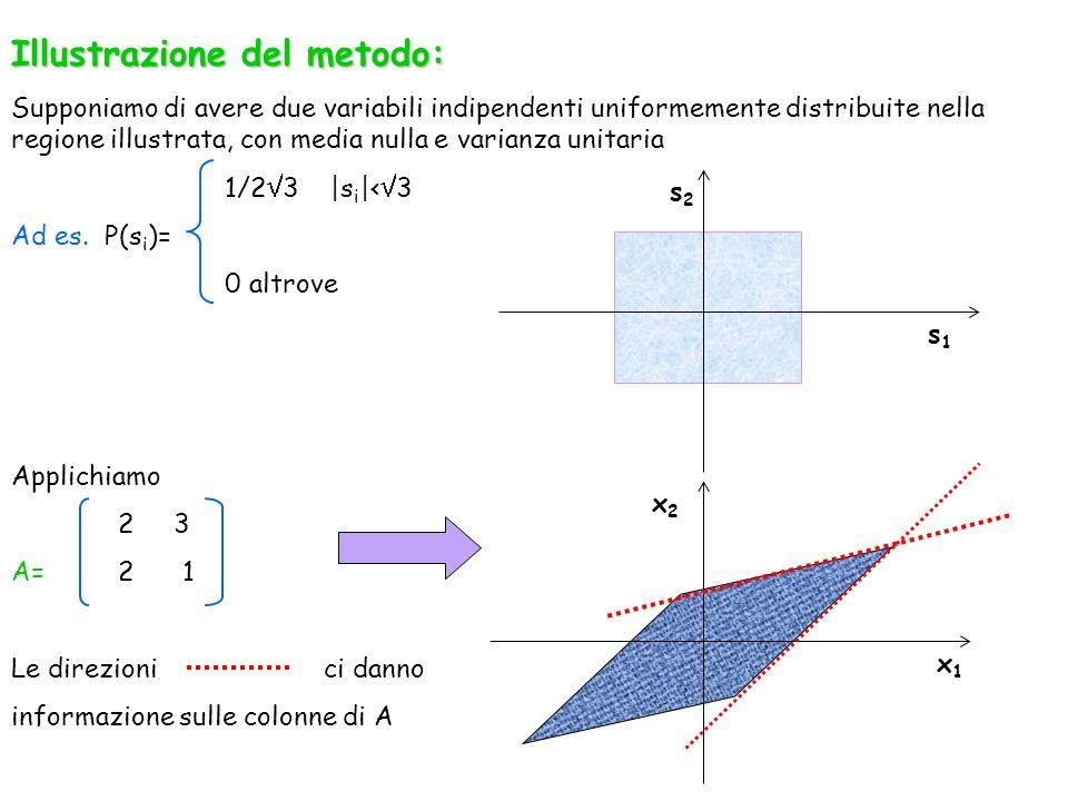 Illustrazione del metodo: Supponiamo di avere due variabili indipendenti uniformemente distribuite nella regione illustrata, con media nulla e varianz