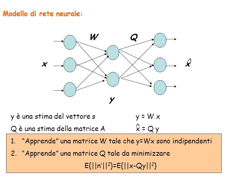 Modello di rete neurale: y xx WQ y è una stima del vettore s y = W x Q è una stima della matrice A x = Q y 1. Apprende una matrice W tale che y=Wx son