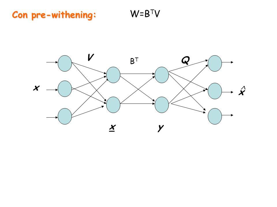 x x x V Q y BTBT W=B T V Con pre-withening: