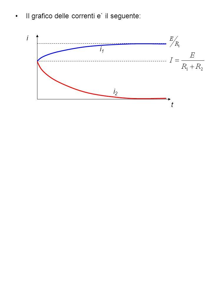 Il grafico delle correnti e` il seguente: t i i1i1 i2i2
