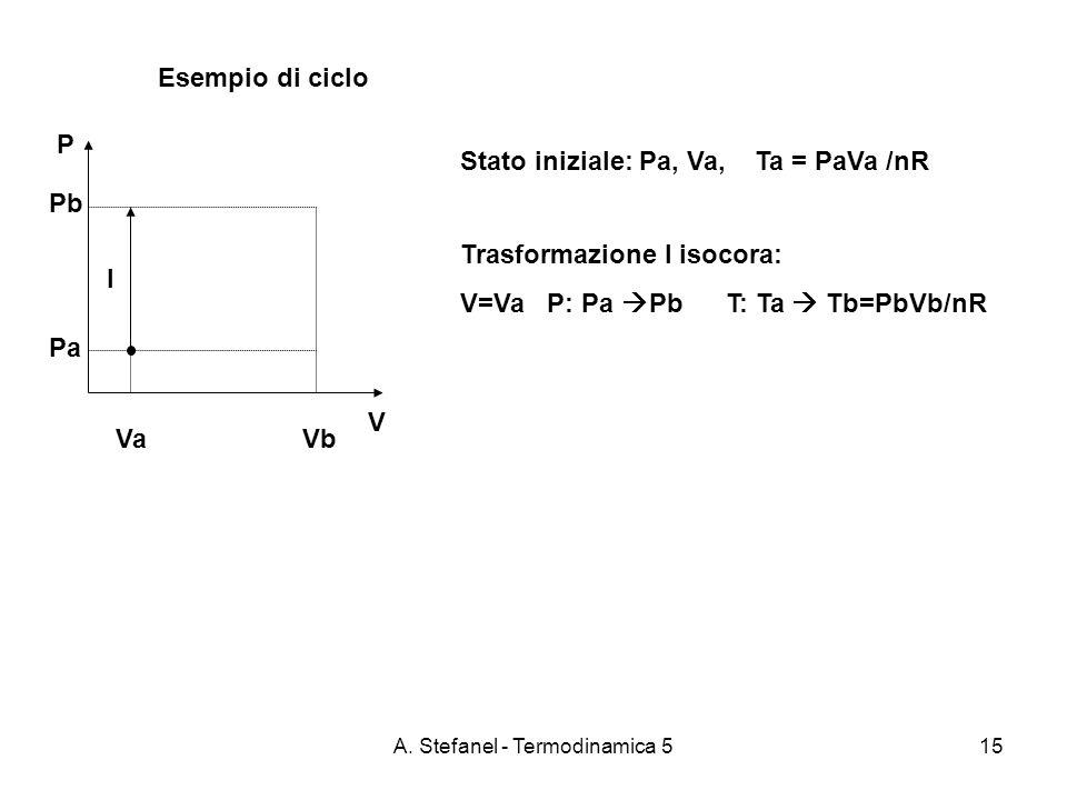 A. Stefanel - Termodinamica 515 Esempio di ciclo P V Va Vb Pb Pa Stato iniziale: Pa, Va, Ta = PaVa /nR Trasformazione I isocora: V=Va P: Pa Pb T: Ta T