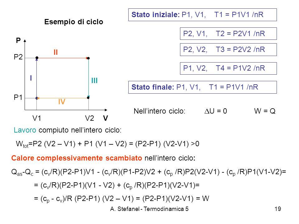 A. Stefanel - Termodinamica 519 Esempio di ciclo P VV1 V2 P2 P1 Stato iniziale: P1, V1, T1 = P1V1 /nR Lavoro compiuto nellintero ciclo: W tot =P2 (V2