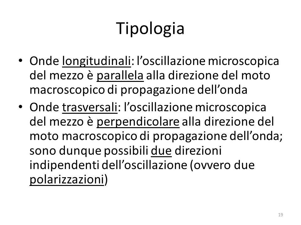Tipologia Onde longitudinali: loscillazione microscopica del mezzo è parallela alla direzione del moto macroscopico di propagazione dellonda Onde tras