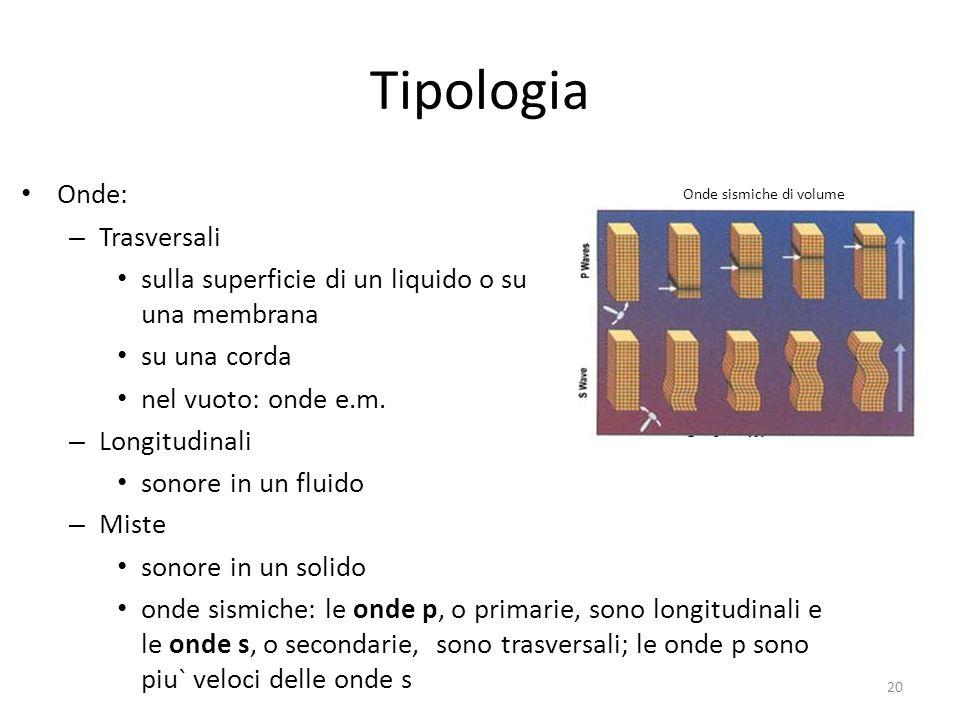 Onde sismiche di volume Tipologia Onde: – Trasversali sulla superficie di un liquido o su una membrana su una corda nel vuoto: onde e.m. – Longitudina