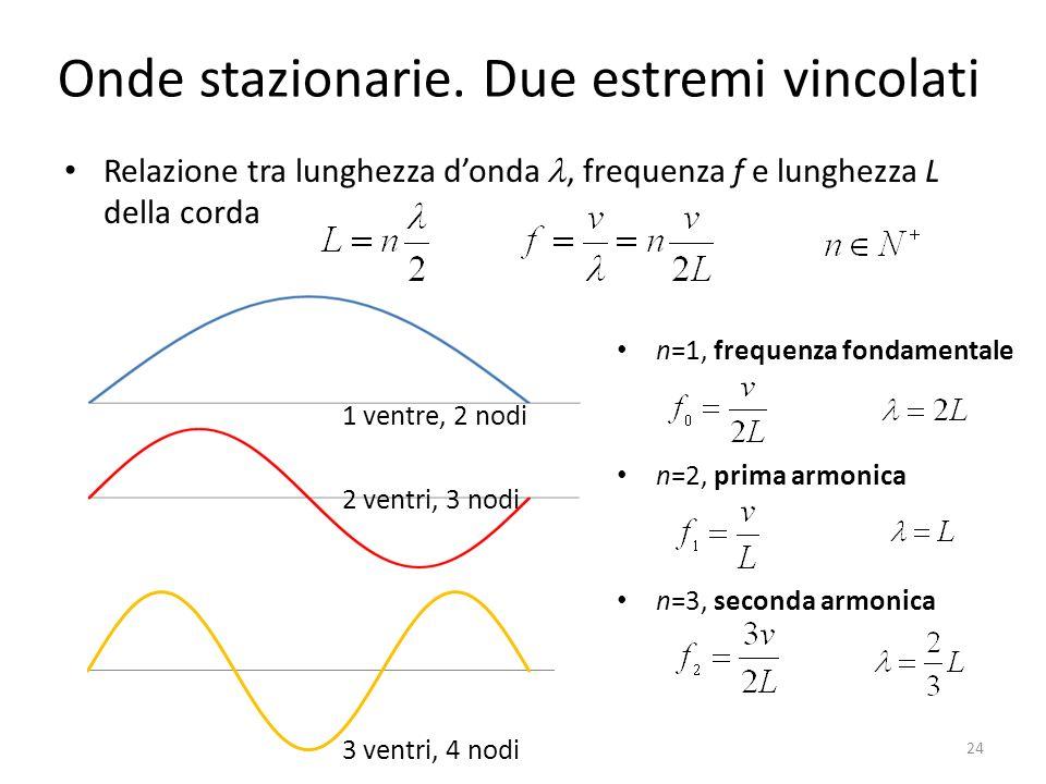 Onde stazionarie. Due estremi vincolati n=1, frequenza fondamentale n=2, prima armonica n=3, seconda armonica 24 Relazione tra lunghezza donda, freque
